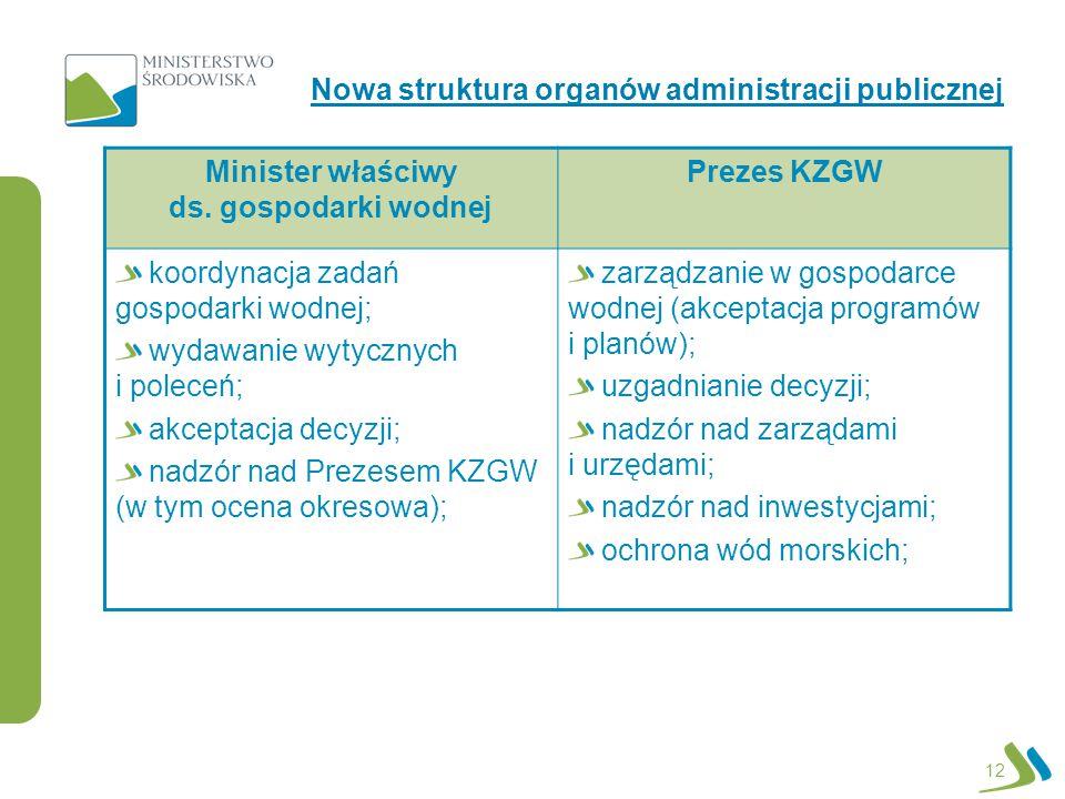 12 Nowa struktura organów administracji publicznej Minister właściwy ds. gospodarki wodnej Prezes KZGW koordynacja zadań gospodarki wodnej; wydawanie