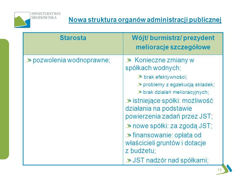 15 Nowa struktura organów administracji publicznej StarostaWójt/ burmistrz/ prezydent melioracje szczegółowe pozwolenia wodnoprawne; Konieczne zmiany