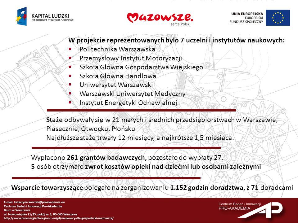 W ramach projektu powstało:  25 innowacyjnych rozwiązań dla małych i średnich przedsiębiorstw w województwie mazowieckim  4 zgłoszenia patentowe  1 wzór użytkowy  Artykuły naukowe  Poradnik pt.