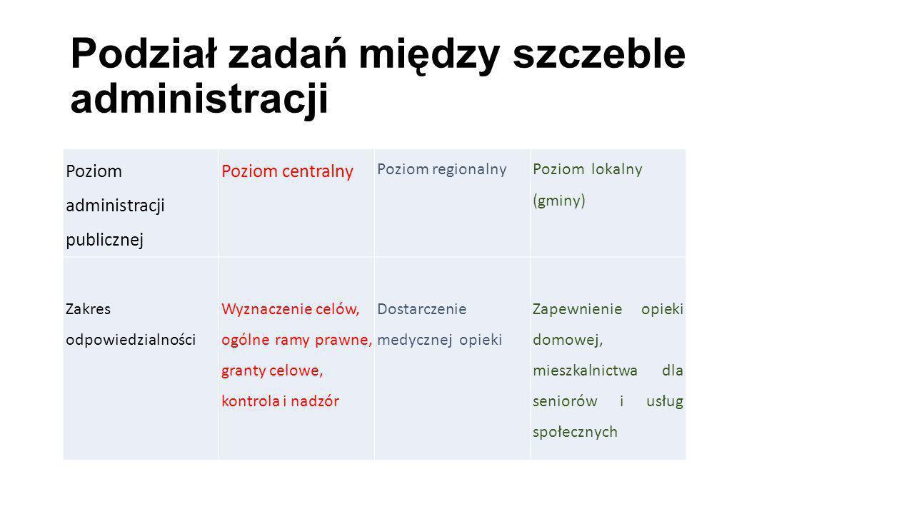 Podział zadań między szczeble administracji Poziom administracji publicznej Poziom centralny Poziom regionalnyPoziom lokalny (gminy) Zakres odpowiedzi