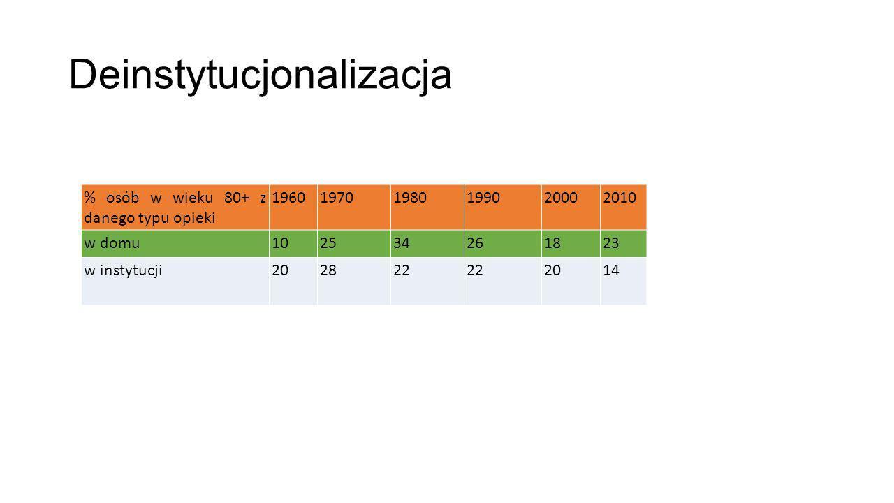 Deinstytucjonalizacja % osób w wieku 80+ z danego typu opieki 196019701980199020002010 w domu102534261823 w instytucji 202822 2014