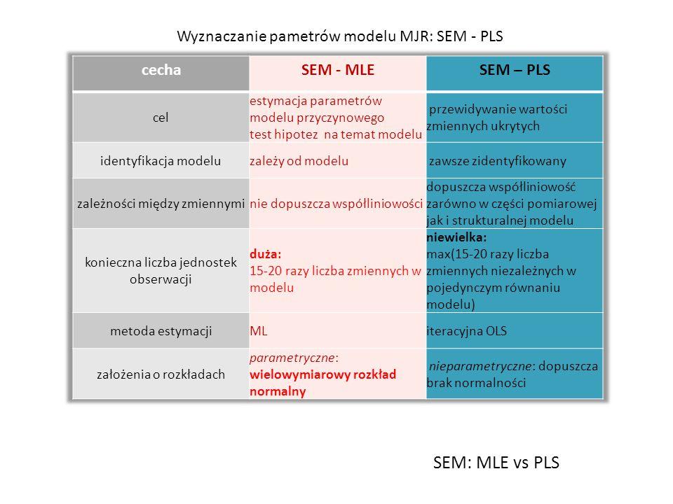 SEM: MLE vs PLS Wyznaczanie pametrów modelu MJR: SEM - PLS