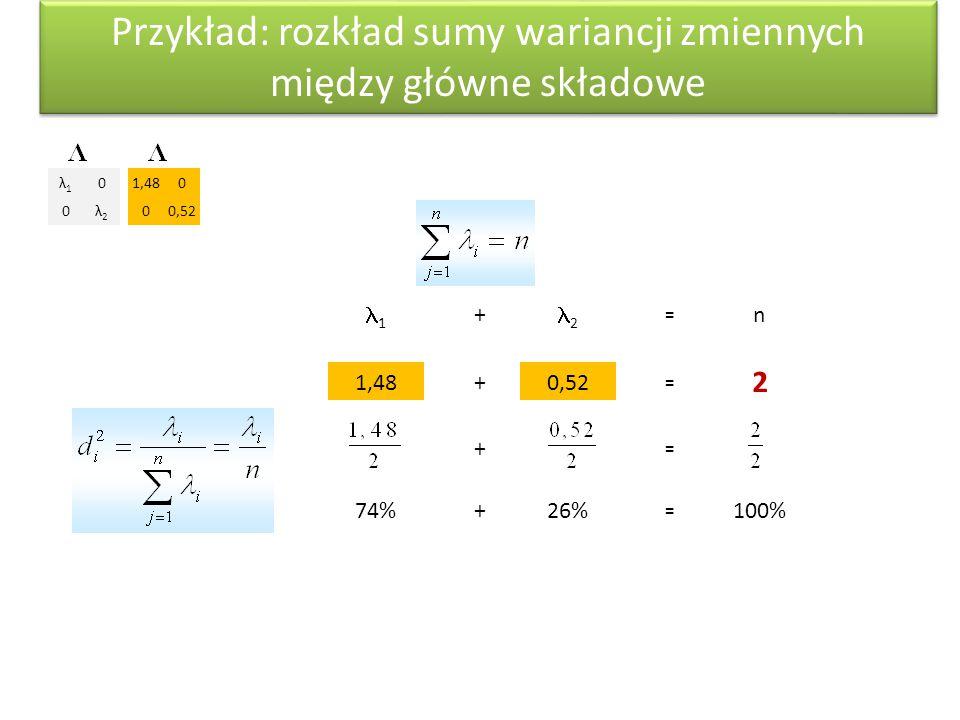 1 + 2 = n 1,48 +0,52 = 2 + = 74% +26% = 100% Przykład: rozkład sumy wariancji zmiennych między główne składowe λ1λ1 0 0λ2λ2 1,480 00,52
