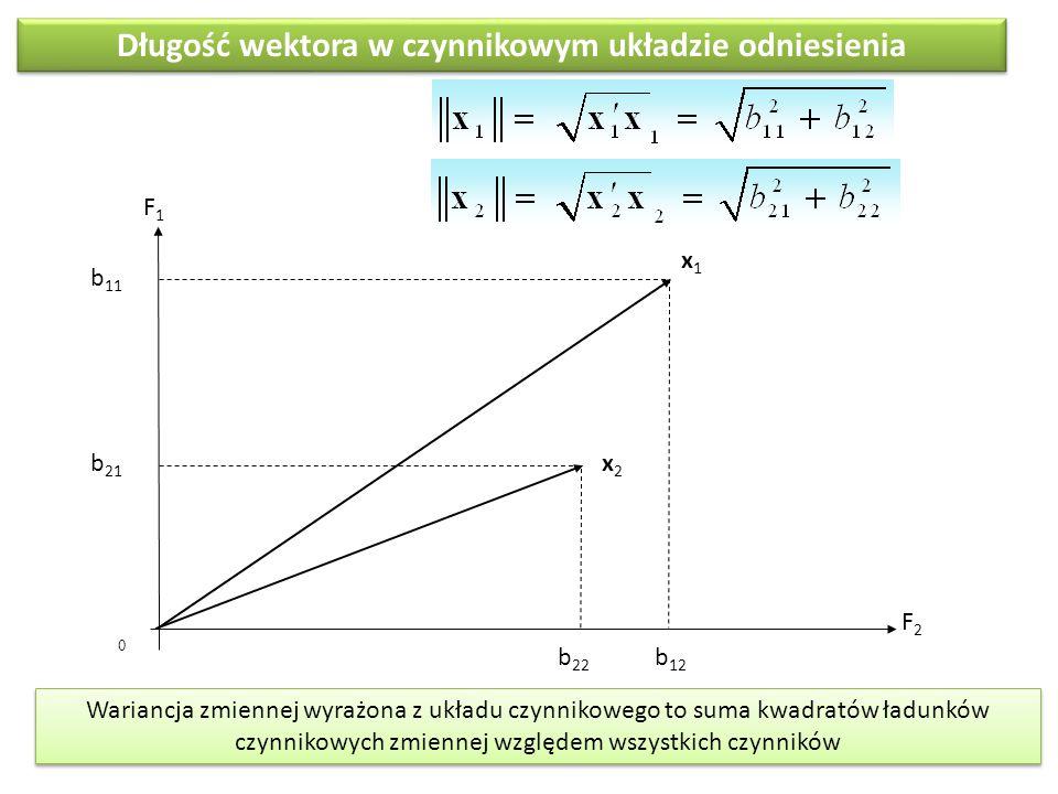 0 Długość wektora w czynnikowym układzie odniesienia F1F1 F2F2 b 11 b 21 b 12 b 22 x1x1 x2x2 Wariancja zmiennej wyrażona z układu czynnikowego to suma