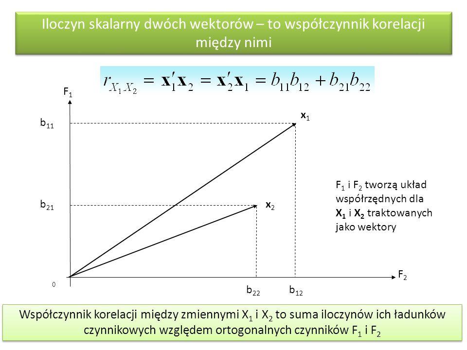 0 Iloczyn skalarny dwóch wektorów – to współczynnik korelacji między nimi F1F1 F2F2 b 11 b 21 b 12 b 22 x1x1 x2x2 Współczynnik korelacji między zmienn
