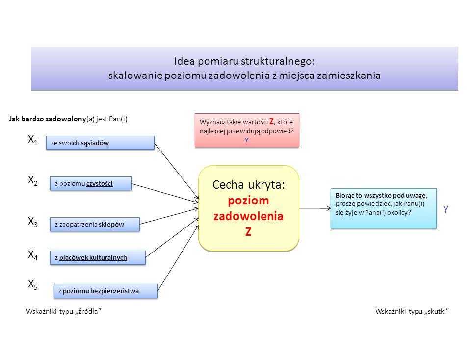 Idea pomiaru strukturalnego: skalowanie poziomu zadowolenia z miejsca zamieszkania Cecha ukryta: poziom zadowolenia Z Cecha ukryta: poziom zadowolenia