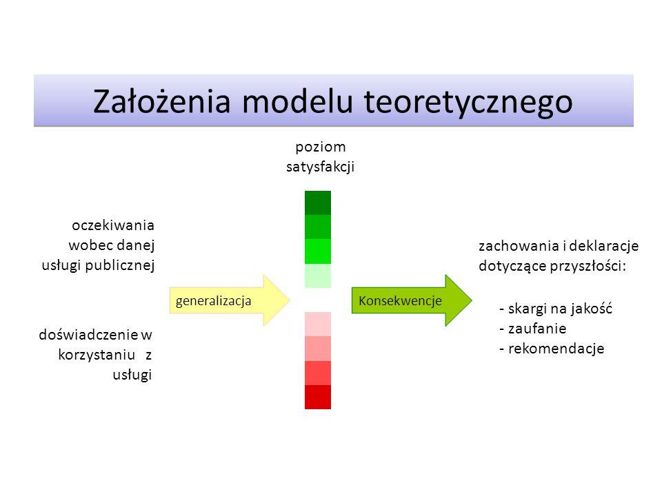 Założenia modelu teoretycznego generalizacjaKonsekwencje oczekiwania wobec danej usługi publicznej doświadczenie w korzystaniu z usługi zachowania i d