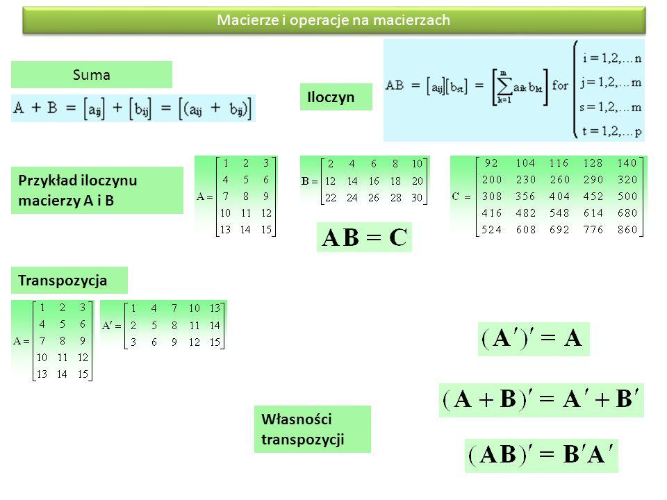 Macierze i operacje na macierzach Suma Przykład iloczynu macierzy A i B Iloczyn Transpozycja Własności transpozycji