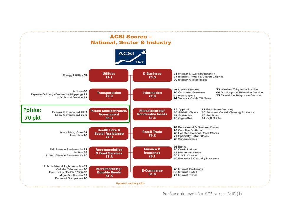 Porównanie wyników ACSI versus MJR (1) Polska: 70 pkt