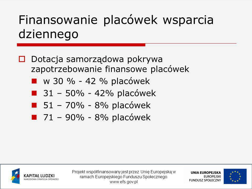  Dotacja samorządowa pokrywa zapotrzebowanie finansowe placówek w 30 % - 42 % placówek 31 – 50% - 42% placówek 51 – 70% - 8% placówek 71 – 90% - 8% placówek Finansowanie placówek wsparcia dziennego Projekt współfinansowany jest przez Unię Europejską w ramach Europejskiego Funduszu Społecznego.