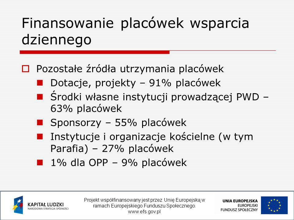  Pozostałe źródła utrzymania placówek Dotacje, projekty – 91% placówek Środki własne instytucji prowadzącej PWD – 63% placówek Sponsorzy – 55% placówek Instytucje i organizacje kościelne (w tym Parafia) – 27% placówek 1% dla OPP – 9% placówek Finansowanie placówek wsparcia dziennego Projekt współfinansowany jest przez Unię Europejską w ramach Europejskiego Funduszu Społecznego.