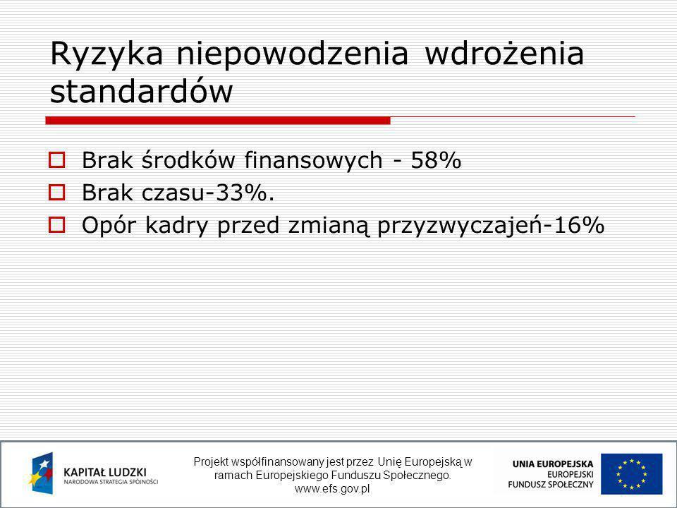  Brak środków finansowych - 58%  Brak czasu-33%.