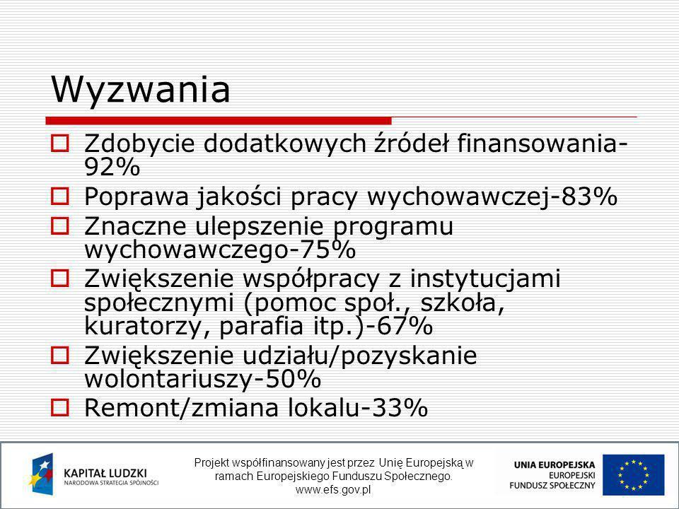  Zdobycie dodatkowych źródeł finansowania- 92%  Poprawa jakości pracy wychowawczej-83%  Znaczne ulepszenie programu wychowawczego-75%  Zwiększenie współpracy z instytucjami społecznymi (pomoc społ., szkoła, kuratorzy, parafia itp.)-67%  Zwiększenie udziału/pozyskanie wolontariuszy-50%  Remont/zmiana lokalu-33% Wyzwania Projekt współfinansowany jest przez Unię Europejską w ramach Europejskiego Funduszu Społecznego.