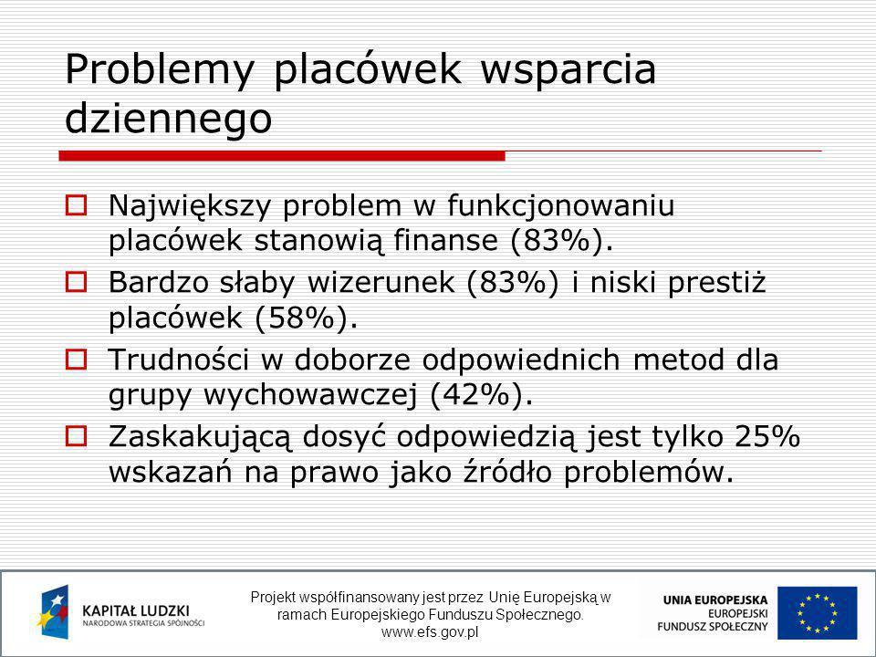  Największy problem w funkcjonowaniu placówek stanowią finanse (83%).