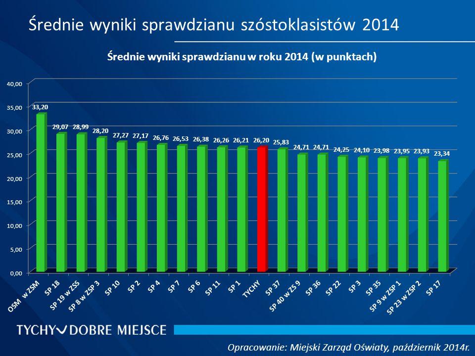 Średnie wyniki sprawdzianu szóstoklasistów 2014 Opracowanie: Miejski Zarząd Oświaty, październik 2014r.