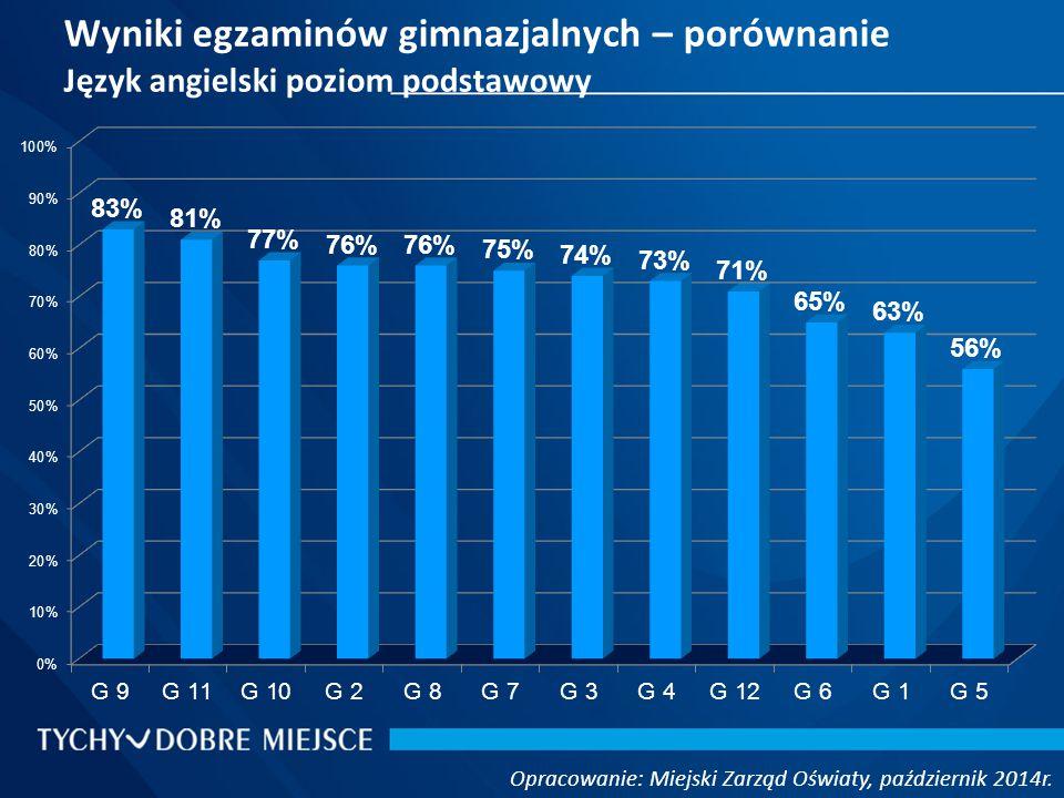Wyniki egzaminów gimnazjalnych – porównanie Język angielski poziom podstawowy Opracowanie: Miejski Zarząd Oświaty, październik 2014r.