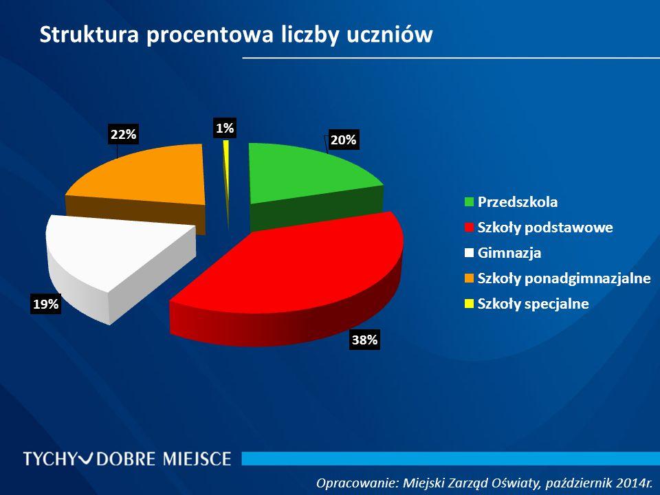 Struktura procentowa liczby uczniów Opracowanie: Miejski Zarząd Oświaty, październik 2014r.