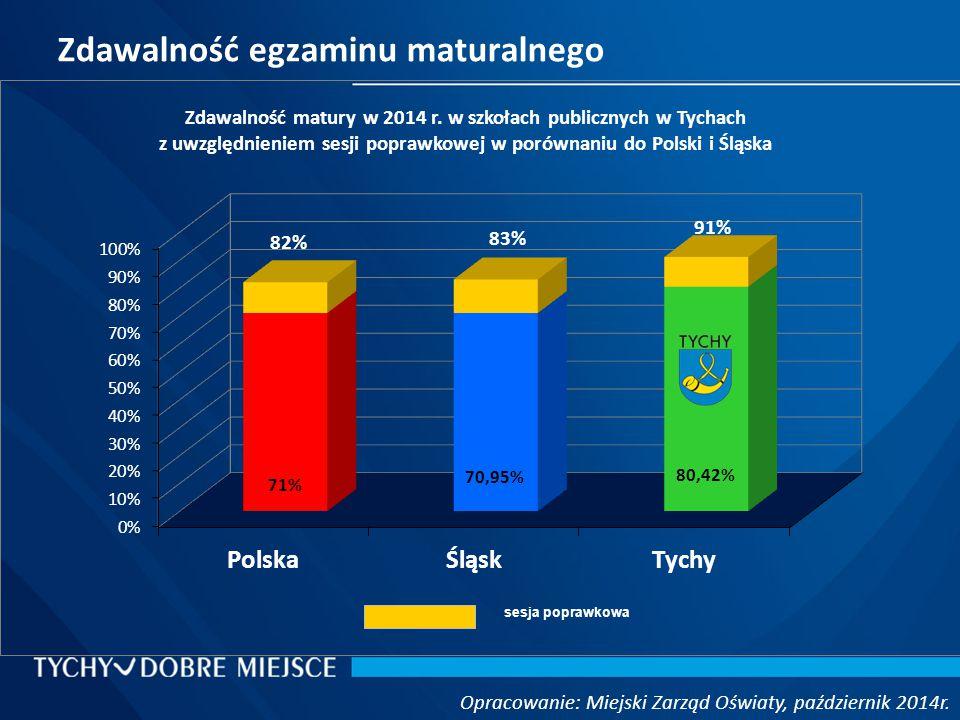 Zdawalność egzaminu maturalnego Opracowanie: Miejski Zarząd Oświaty, październik 2014r.