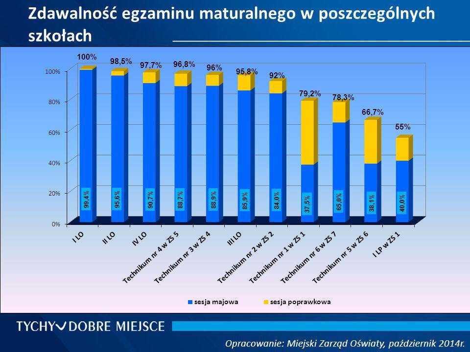 Zdawalność egzaminu maturalnego w poszczególnych szkołach Opracowanie: Miejski Zarząd Oświaty, październik 2014r. 100% 96% 55%