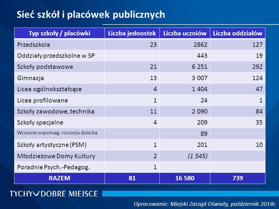 Sieć szkół i placówek publicznych Opracowanie: Miejski Zarząd Oświaty, październik 2014r.