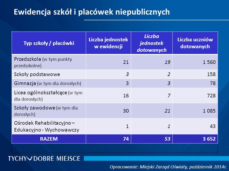 Ewidencja szkół i placówek niepublicznych Opracowanie: Miejski Zarząd Oświaty, październik 2014r.