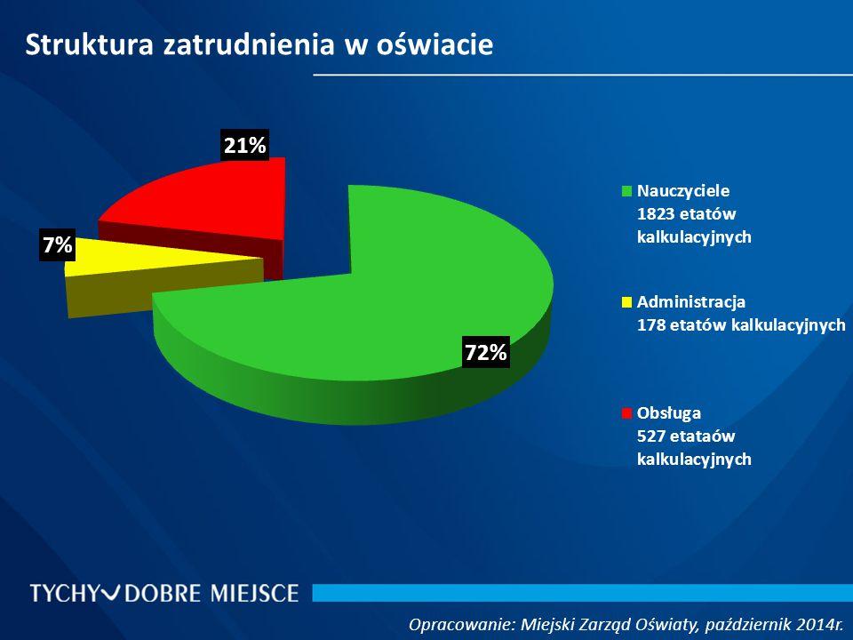 Struktura zatrudnienia w oświacie Opracowanie: Miejski Zarząd Oświaty, październik 2014r.