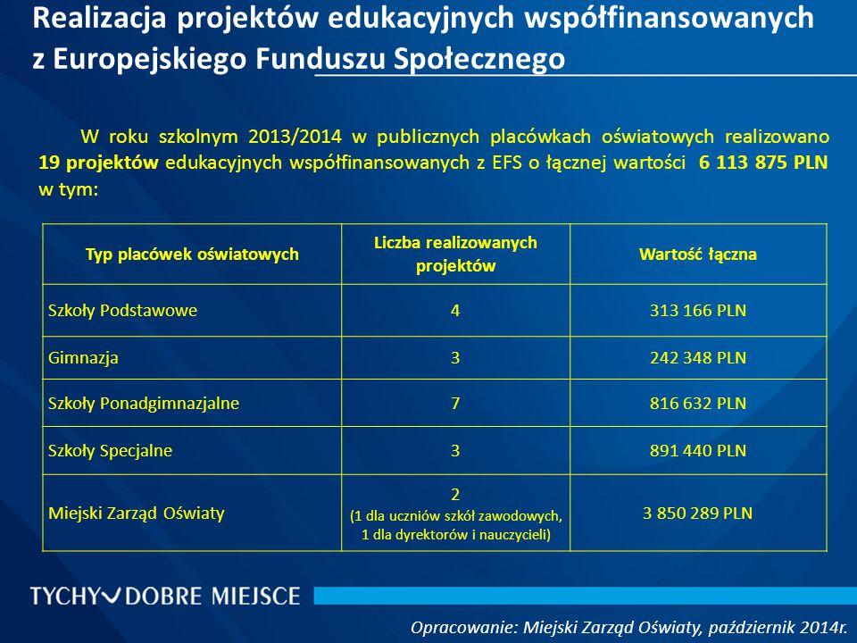 Realizacja projektów edukacyjnych współfinansowanych z Europejskiego Funduszu Społecznego Opracowanie: Miejski Zarząd Oświaty, październik 2014r.