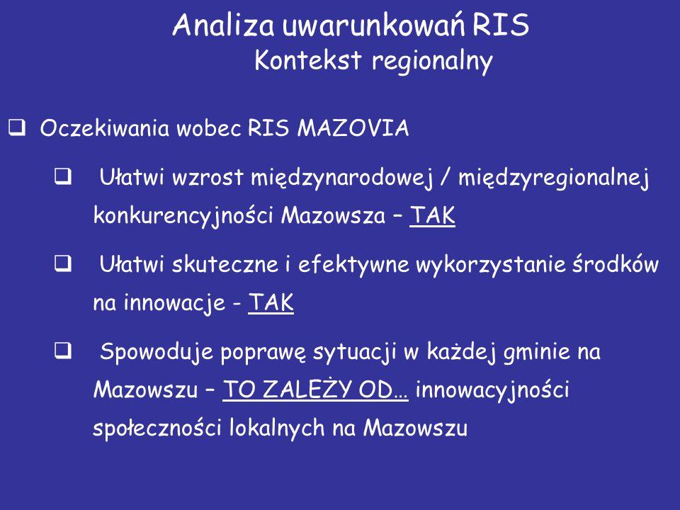 Analiza uwarunkowań RIS Kontekst regionalny  Oczekiwania wobec RIS MAZOVIA  Ułatwi wzrost międzynarodowej / międzyregionalnej konkurencyjności Mazow