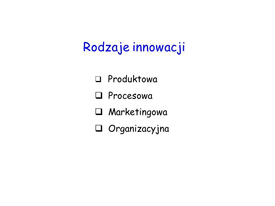  Produktowa  Procesowa  Marketingowa  Organizacyjna Rodzaje innowacji