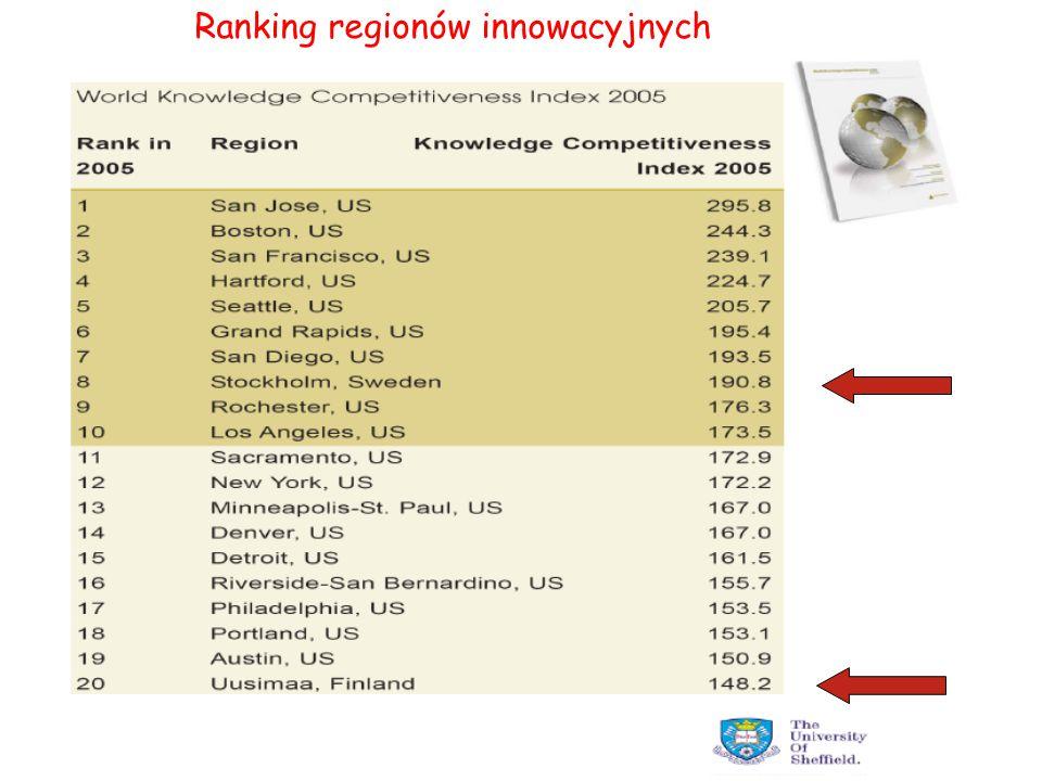 Ranking regionów innowacyjnych