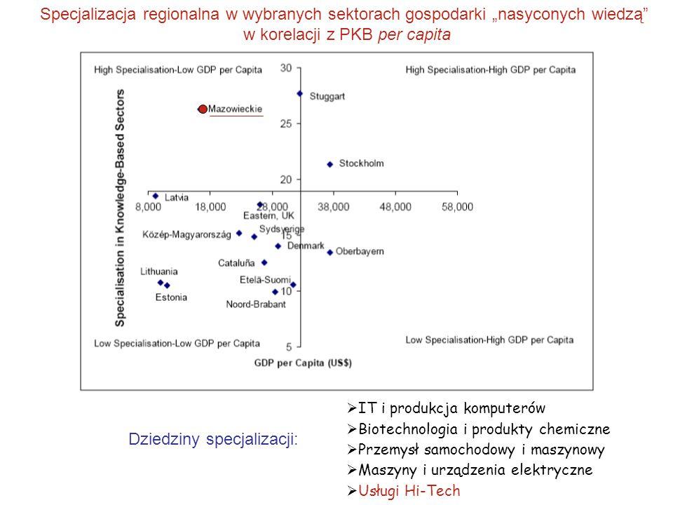 """Specjalizacja regionalna w wybranych sektorach gospodarki """"nasyconych wiedzą"""" w korelacji z PKB per capita  IT i produkcja komputerów  Biotechnologi"""