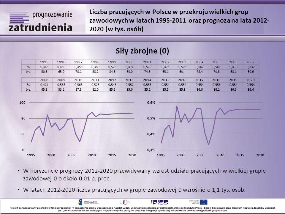 W horyzoncie prognozy 2012-2020 przewidywany wzrost udziału pracujących w wielkiej grupie zawodowej 0 o około 0,01 p. proc. W latach 2012-2020 liczba
