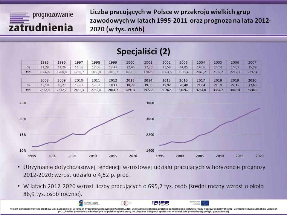 Utrzymanie dotychczasowej tendencji wzrostowej udziału pracujących w horyzoncie prognozy 2012-2020; wzrost udziału o 4,52 p.