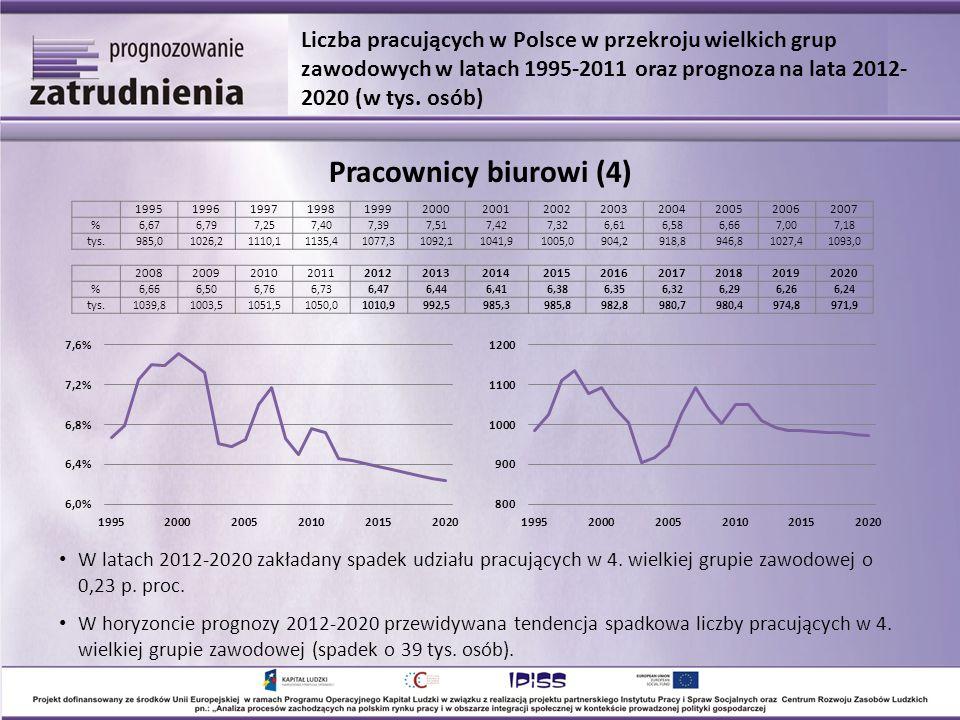 W latach 2012-2020 zakładany spadek udziału pracujących w 4. wielkiej grupie zawodowej o 0,23 p. proc. W horyzoncie prognozy 2012-2020 przewidywana te