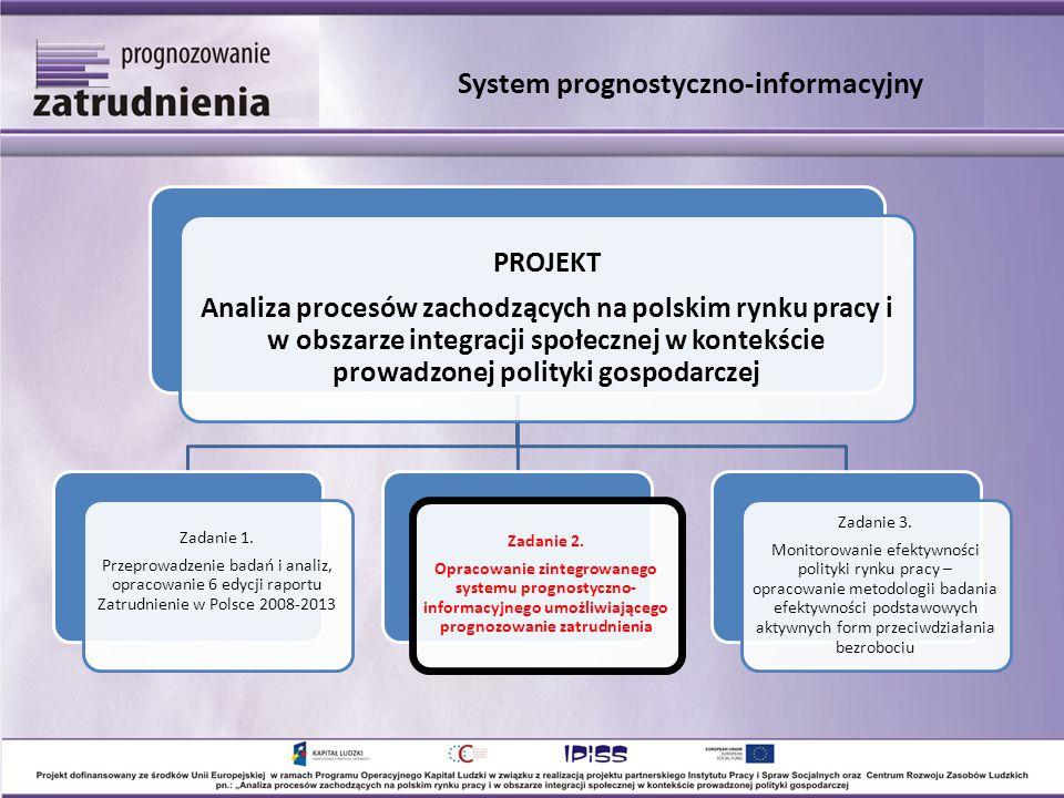 PROJEKT Analiza procesów zachodzących na polskim rynku pracy i w obszarze integracji społecznej w kontekście prowadzonej polityki gospodarczej Zadanie