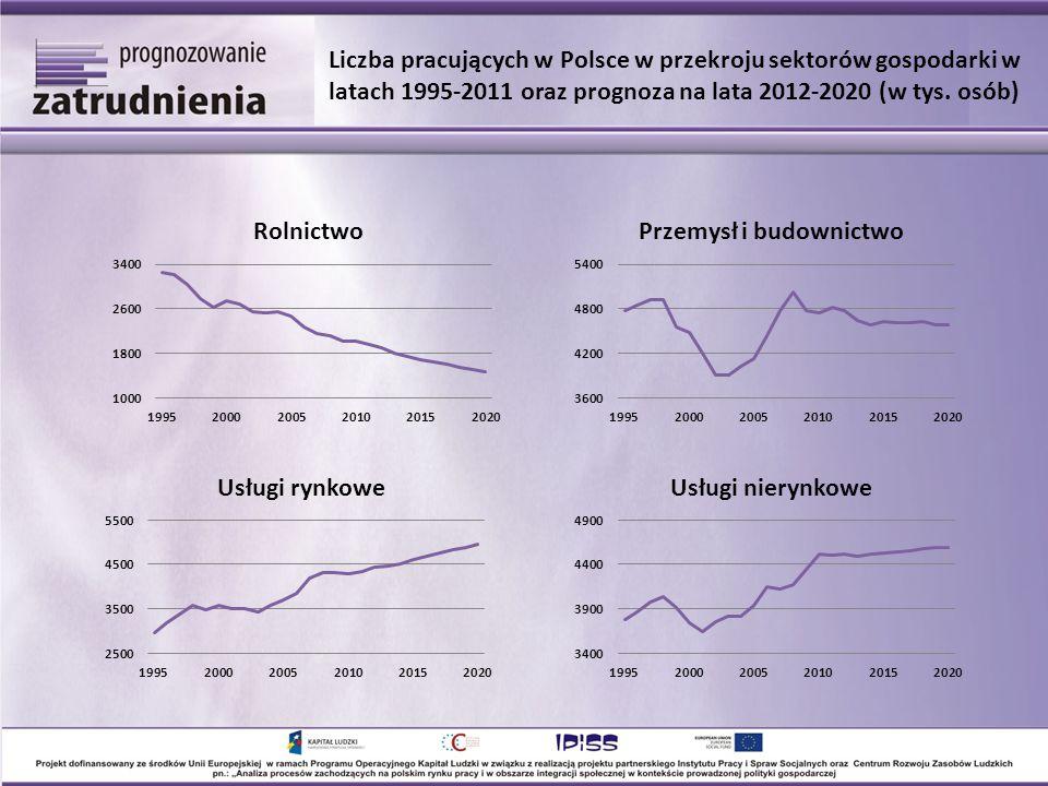 Liczba pracujących w Polsce w przekroju sektorów gospodarki w latach 1995-2011 oraz prognoza na lata 2012-2020 (w tys. osób)