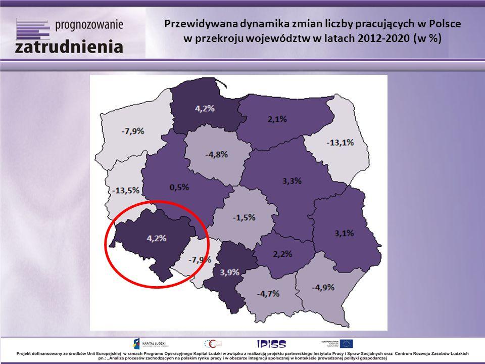 Przewidywana dynamika zmian liczby pracujących w Polsce w przekroju województw w latach 2012-2020 (w %)