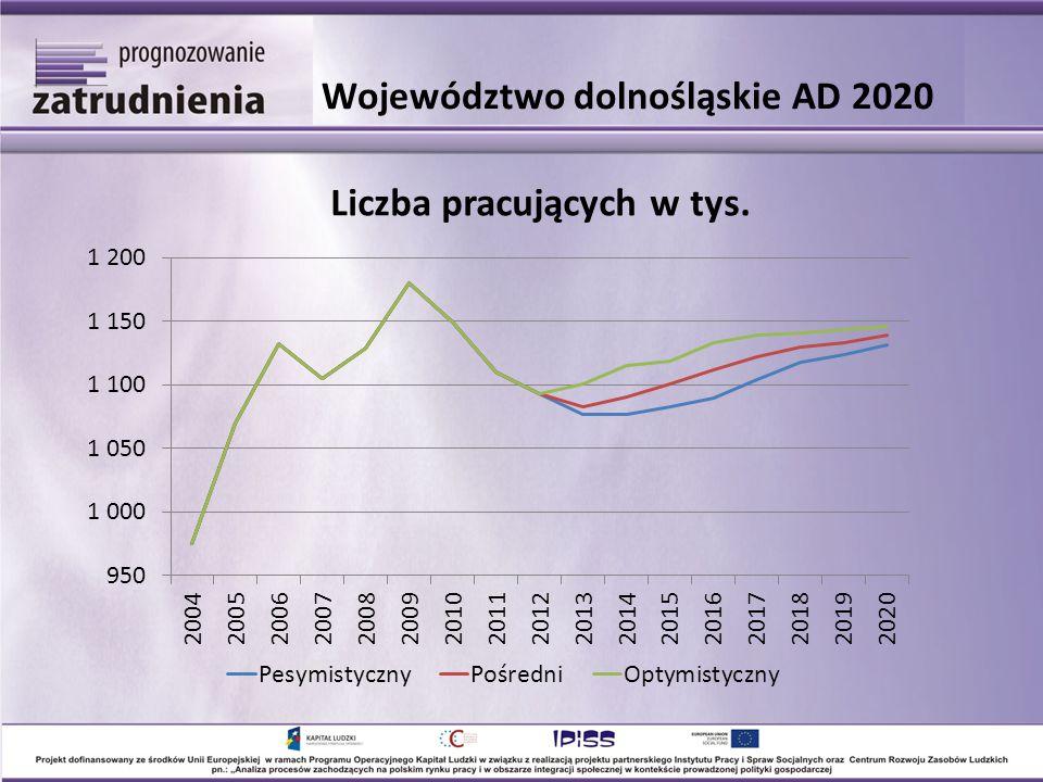 Województwo dolnośląskie AD 2020 Liczba pracujących w tys.