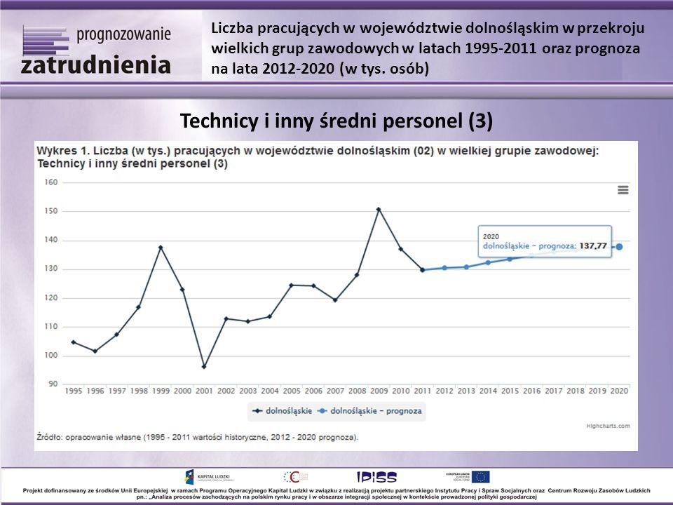 Technicy i inny średni personel (3) Liczba pracujących w województwie dolnośląskim w przekroju wielkich grup zawodowych w latach 1995-2011 oraz prognoza na lata 2012-2020 (w tys.