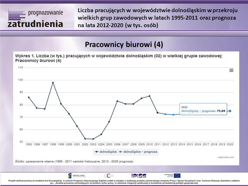 Pracownicy biurowi (4) Liczba pracujących w województwie dolnośląskim w przekroju wielkich grup zawodowych w latach 1995-2011 oraz prognoza na lata 2012-2020 (w tys.
