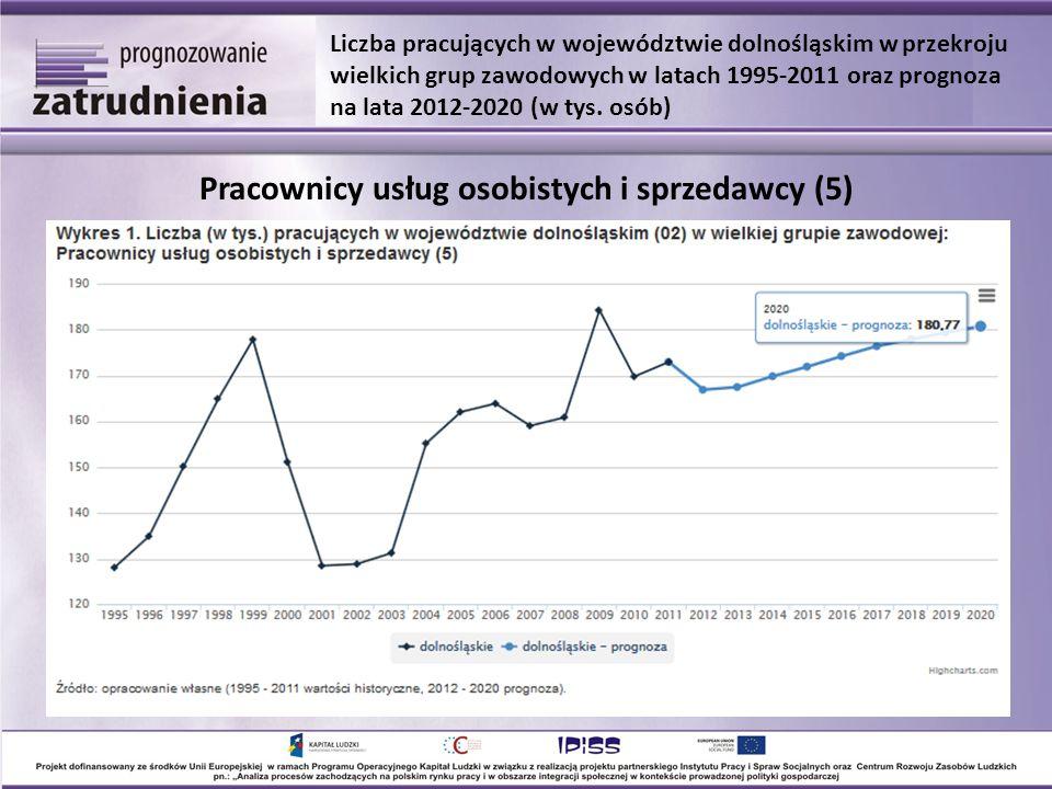 Pracownicy usług osobistych i sprzedawcy (5) Liczba pracujących w województwie dolnośląskim w przekroju wielkich grup zawodowych w latach 1995-2011 oraz prognoza na lata 2012-2020 (w tys.