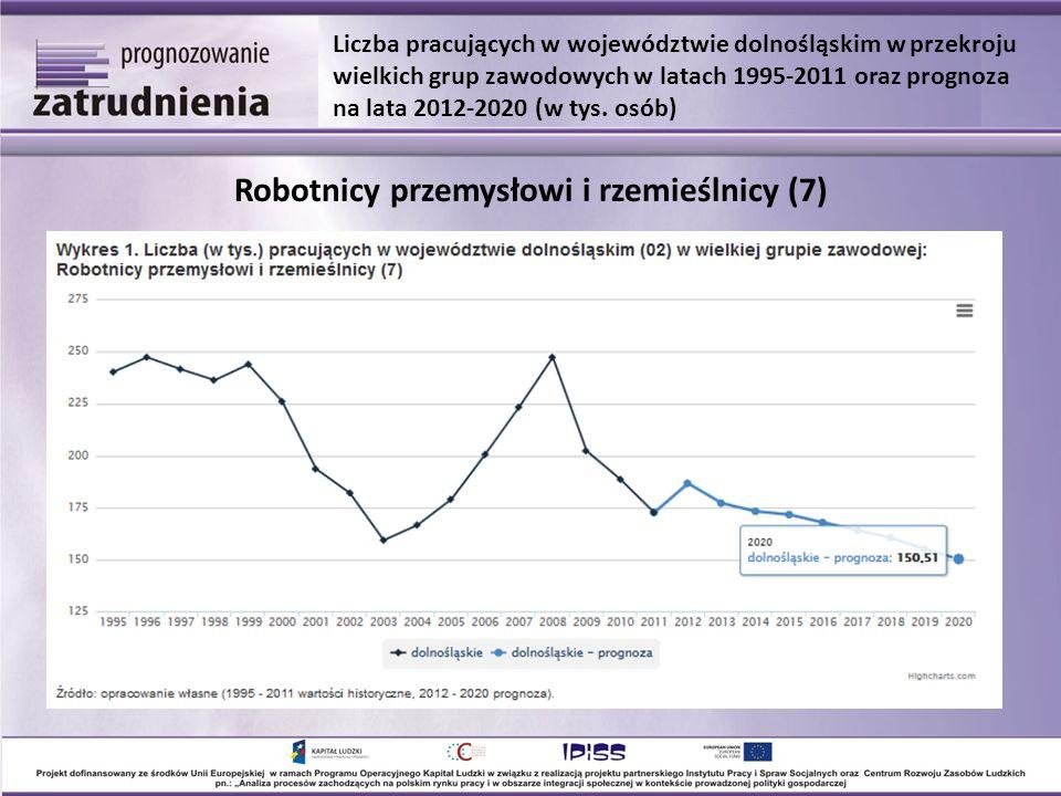 Robotnicy przemysłowi i rzemieślnicy (7) Liczba pracujących w województwie dolnośląskim w przekroju wielkich grup zawodowych w latach 1995-2011 oraz prognoza na lata 2012-2020 (w tys.
