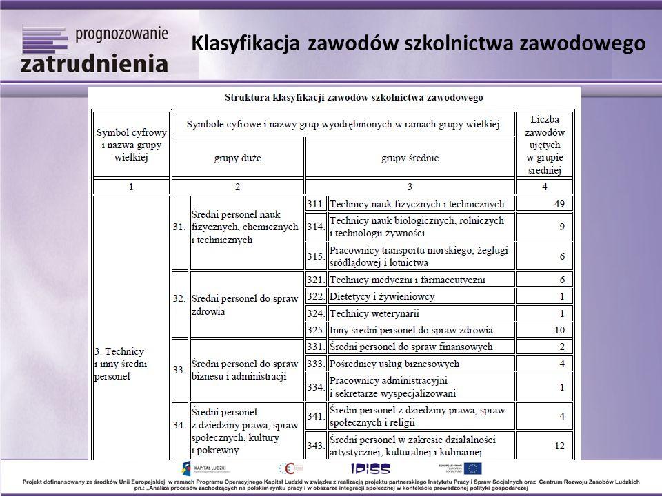 Przedstawiciele władz publicznych, wyżsi urzędnicy i kierownicy (1) Liczba pracujących w województwie dolnośląskim w przekroju wielkich grup zawodowych w latach 1995-2011 oraz prognoza na lata 2012-2020 (w tys.