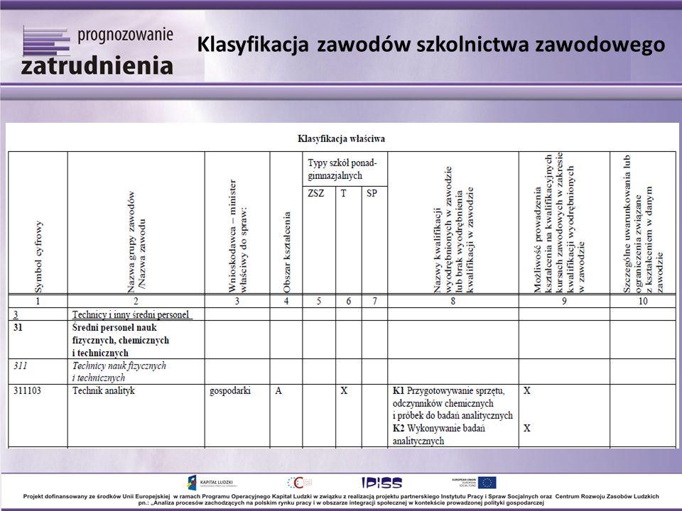 Specjaliści (2) Liczba pracujących w województwie dolnośląskim w przekroju wielkich grup zawodowych w latach 1995-2011 oraz prognoza na lata 2012-2020 (w tys.