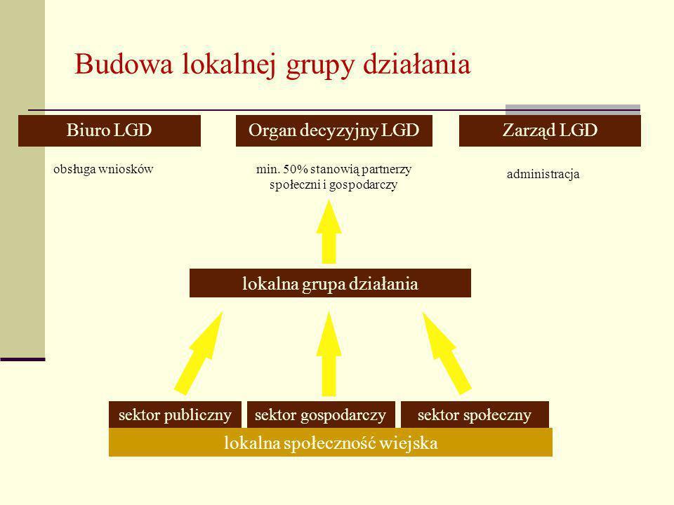 Budowa lokalnej grupy działania Biuro LGDOrgan decyzyjny LGDZarząd LGD obsługa wnioskówmin.