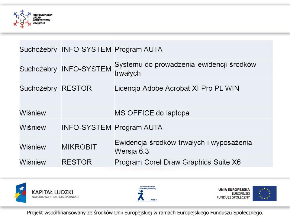 SuchożebryINFO-SYSTEMProgram AUTA SuchożebryINFO-SYSTEM Systemu do prowadzenia ewidencji środków trwałych SuchożebryRESTORLicencja Adobe Acrobat XI Pro PL WIN WiśniewMS OFFICE do laptopa WiśniewINFO-SYSTEMProgram AUTA WiśniewMIKROBIT Ewidencja środków trwałych i wyposażenia Wersja 6.3 WiśniewRESTORProgram Corel Draw Graphics Suite X6