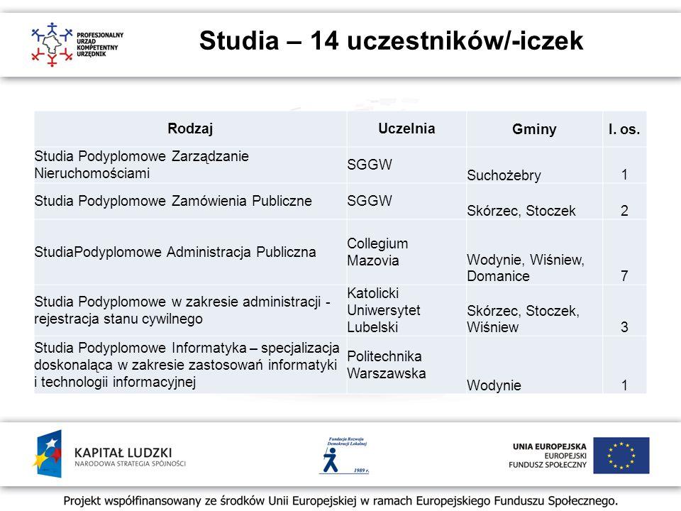 Studia – 14 uczestników/-iczek RodzajUczelniaGminyl.