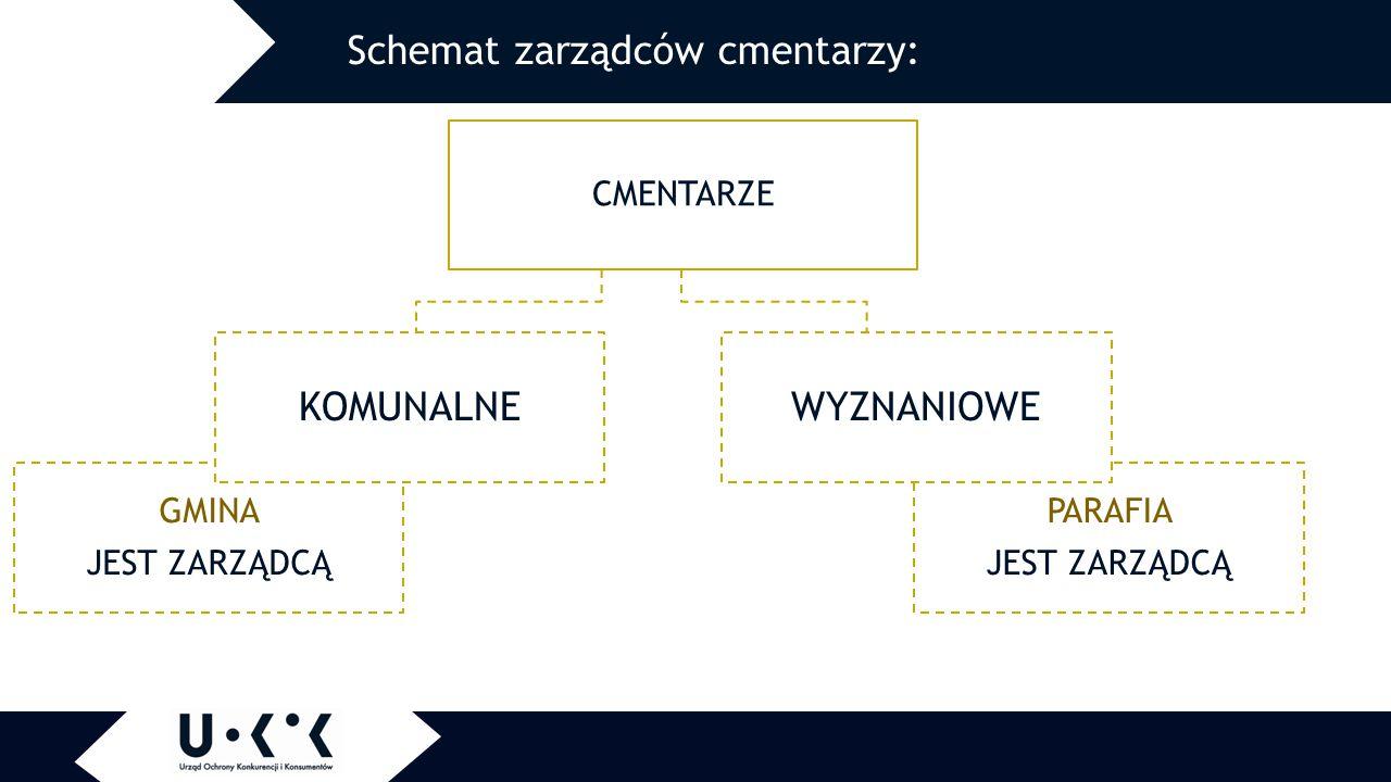 Schemat zarządców cmentarzy: CMENTARZE GMINA JEST ZARZĄDCĄ KOMUNALNE PARAFIA JEST ZARZĄDCĄ WYZNANIOWE
