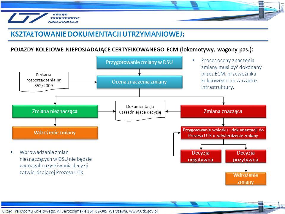 Urząd Transportu Kolejowego, Al. Jerozolimskie 134, 02-305 Warszawa, www.utk.gov.pl POJAZDY KOLEJOWE NIEPOSIADAJĄCE CERTYFIKOWANEGO ECM (lokomotywy, w