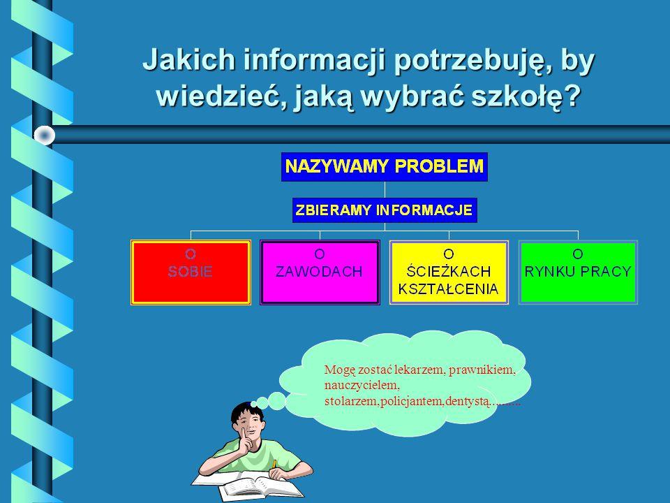 Jakich informacji potrzebuję, by wiedzieć, jaką wybrać szkołę.